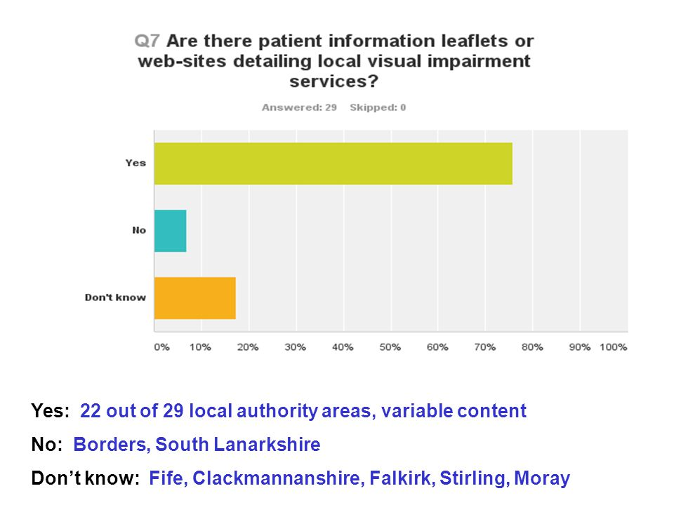 Yes: 22 out of 29 local authority areas, variable content No: Borders, South Lanarkshire Don't know: Fife, Clackmannanshire, Falkirk, Stirling, Moray
