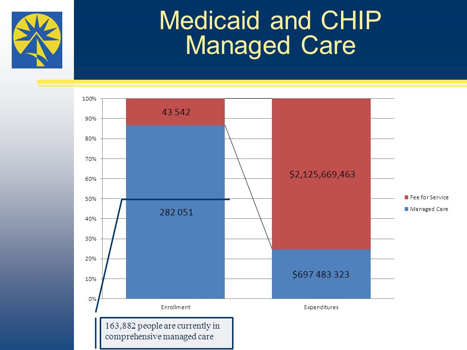 Medicaid and CHIP Managed Care 163,882 people are currently in comprehensive managed care