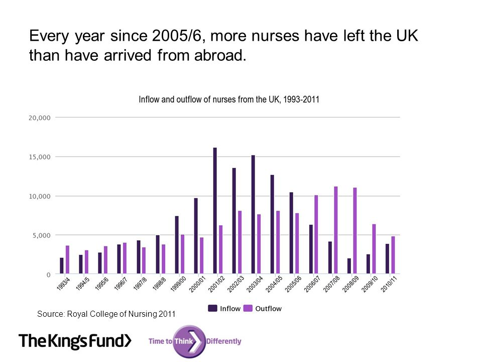 Every year since 2005/6, more nurses have left the UK than have arrived from abroad. Source: Royal College of Nursing 2011