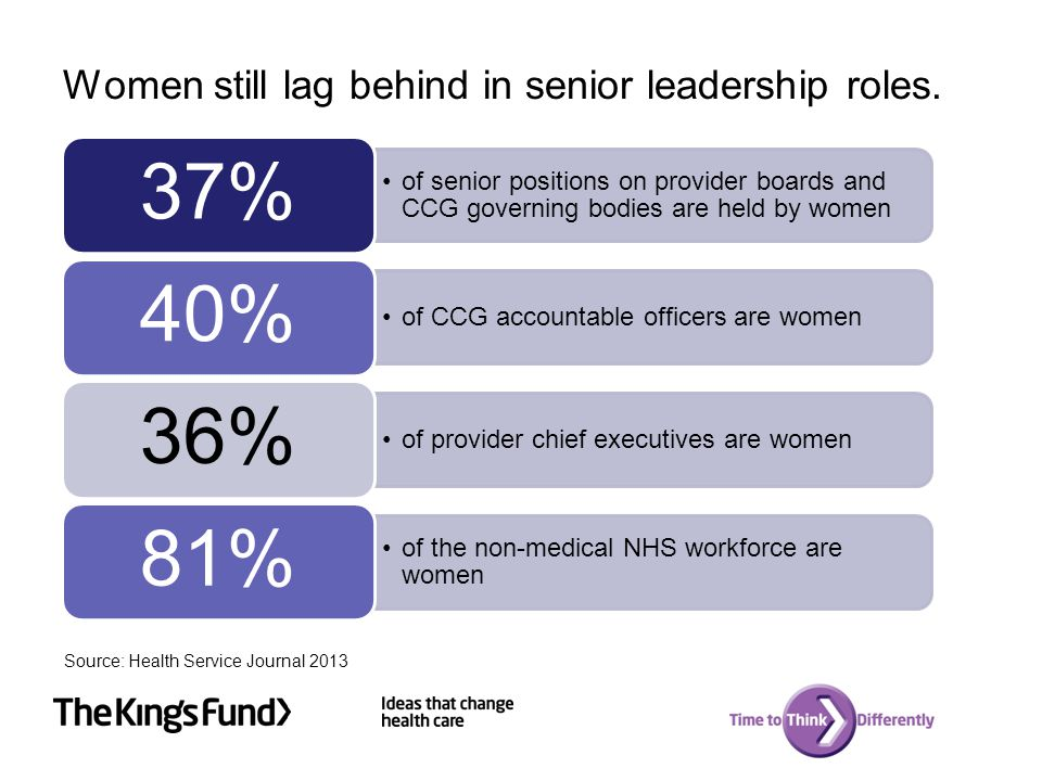 Women still lag behind in senior leadership roles. Although women make up three quarters of the NHS workforce, they still remain under- represented in