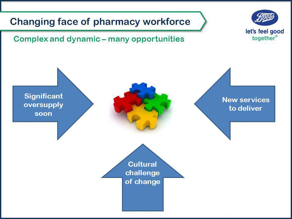 Significant oversupply soon New services to deliver Cultural challenge of change Complex and dynamic – many opportunities Changing face of pharmacy workforce