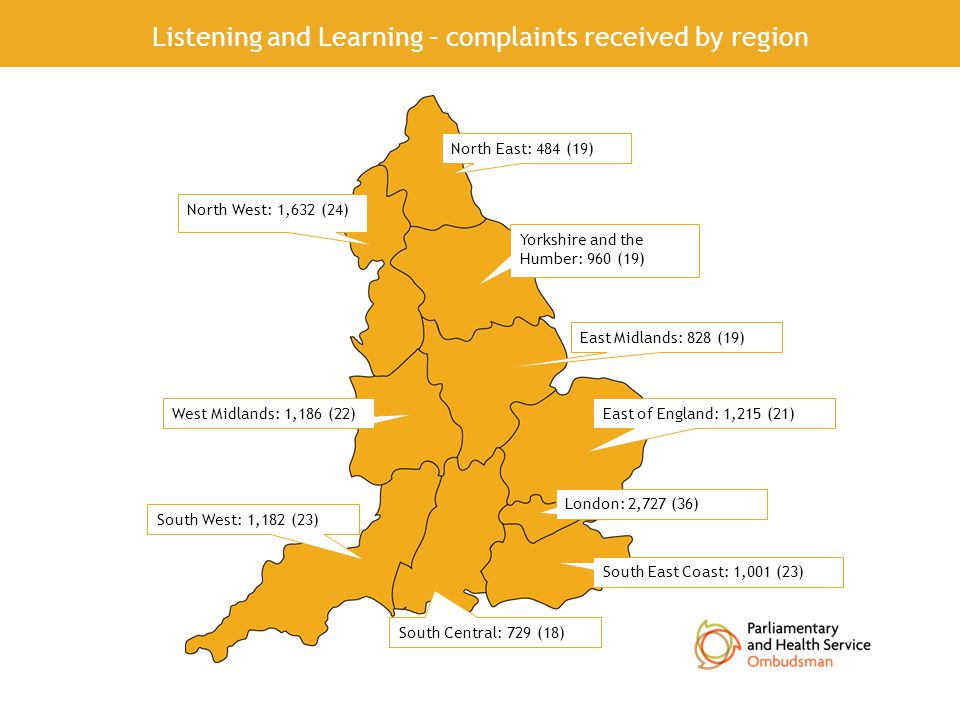 Reasons for not investigating health complaints Outside our remit Not properly made Premature Discretionary Withdrawn by the complainant 58% of complaints closed Listening and Learning