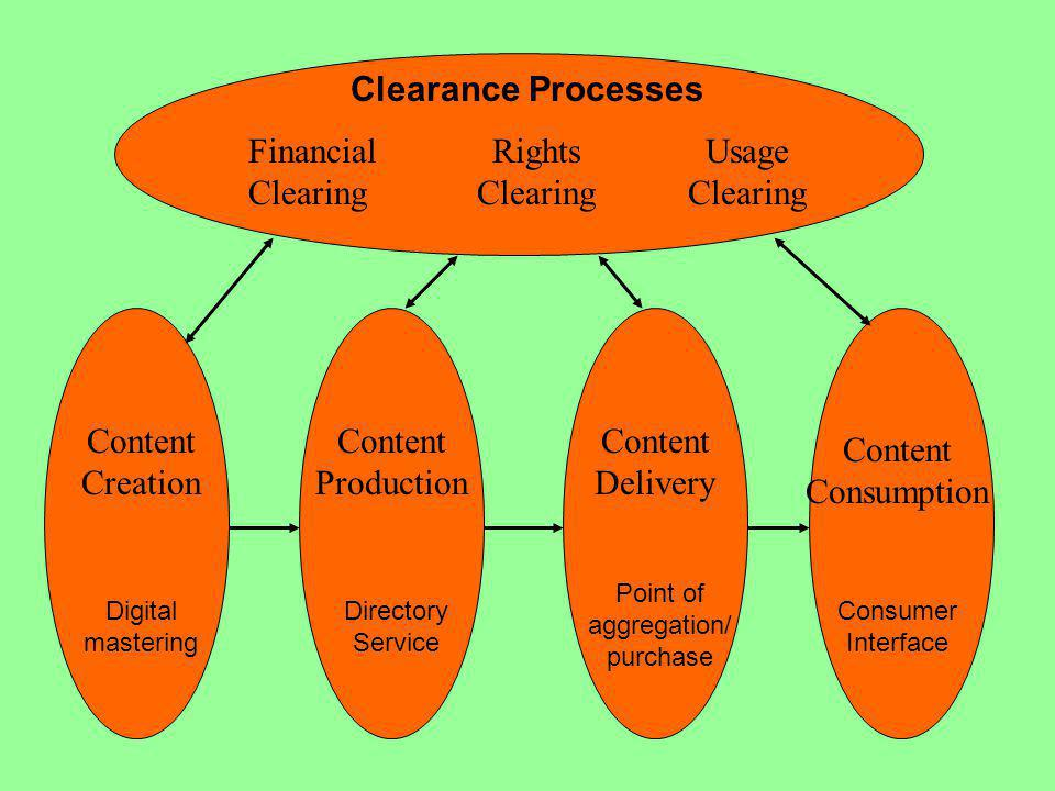 Content Creation Content Production Clearance Processes Financial Clearing Rights Clearing Usage Clearing Content Delivery Content Consumption Consumer Interface Point of aggregation/ purchase Directory Service Digital mastering