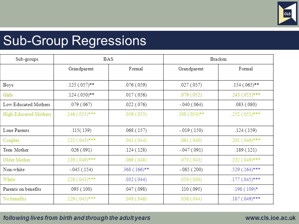 following lives from birth and through the adult years www.cls.ioe.ac.uk Sub-Group Regressions Sub-groupsBASBracken GrandparentFormalGrandparentFormal Boys.125 (.057)**.076 (.059).027 (.057).154 (.065)** Girls.124 (.050)**.017 (.056).079 (.052).243 (.055)*** Low Educated Mothers.079 (.067).022 (.076)-.040 (.064).083 (.080) High Educated Mothers.146 (.055)***.056 (.053).108 (.054)**.252 (.051)*** Lone Parents.115(.139).068 (.157)-.019 (.150).124 (.159) Couples.122 (.043)***.041 (.044).061 (.040).201 (.046)*** Teen Mother.026 (.091).124 (.128)-.047 (.091).189 (.121) Older Mother.139 (.049)***.069 (.048).073 (.043).232 (.049)*** Non-white-.045 (.154).368 (.166)**-.085 (.200).529 (.164)*** White.128 (.043)***.032 (.044).050 (.040).177 (.045)*** Parents on benefits.093 (.100).047 (.098).110 (.095).198 (.109)* No benefits.129 (.043)***.049 (.046).036 (.044).187 (.049)***