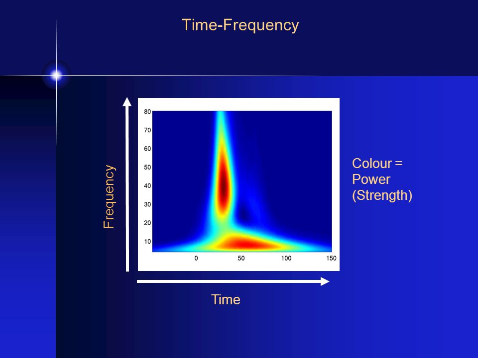 Time-Frequency Time Frequency Colour = Power (Strength)