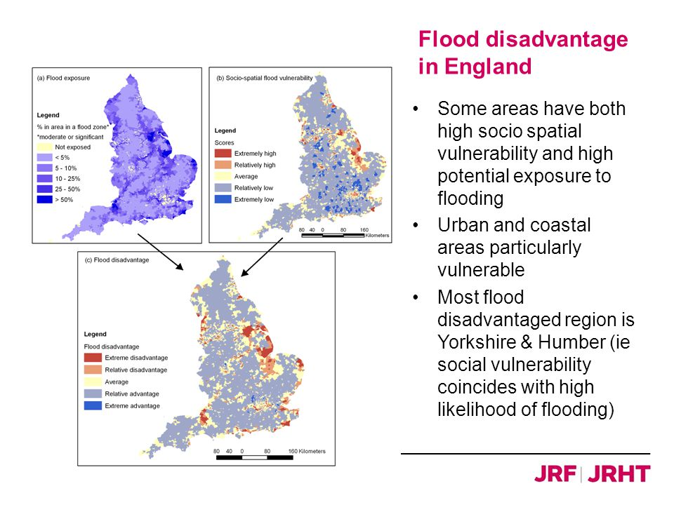 Flood disadvantage in England Some areas have both high socio spatial vulnerability and high potential exposure to flooding Urban and coastal areas particularly vulnerable Most flood disadvantaged region is Yorkshire & Humber (ie social vulnerability coincides with high likelihood of flooding)