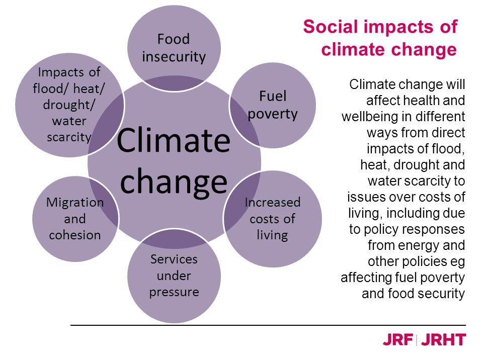 Social impacts of climate change Climate change will affect health and wellbeing in different ways from direct impacts of flood, heat, drought and water scarcity to issues over costs of living, including due to policy responses from energy and other policies eg affecting fuel poverty and food security Climate change Food insecurity Fuel poverty Increased costs of living Services under pressure Migration and cohesion Impacts of flood/ heat/ drought/ water scarcity