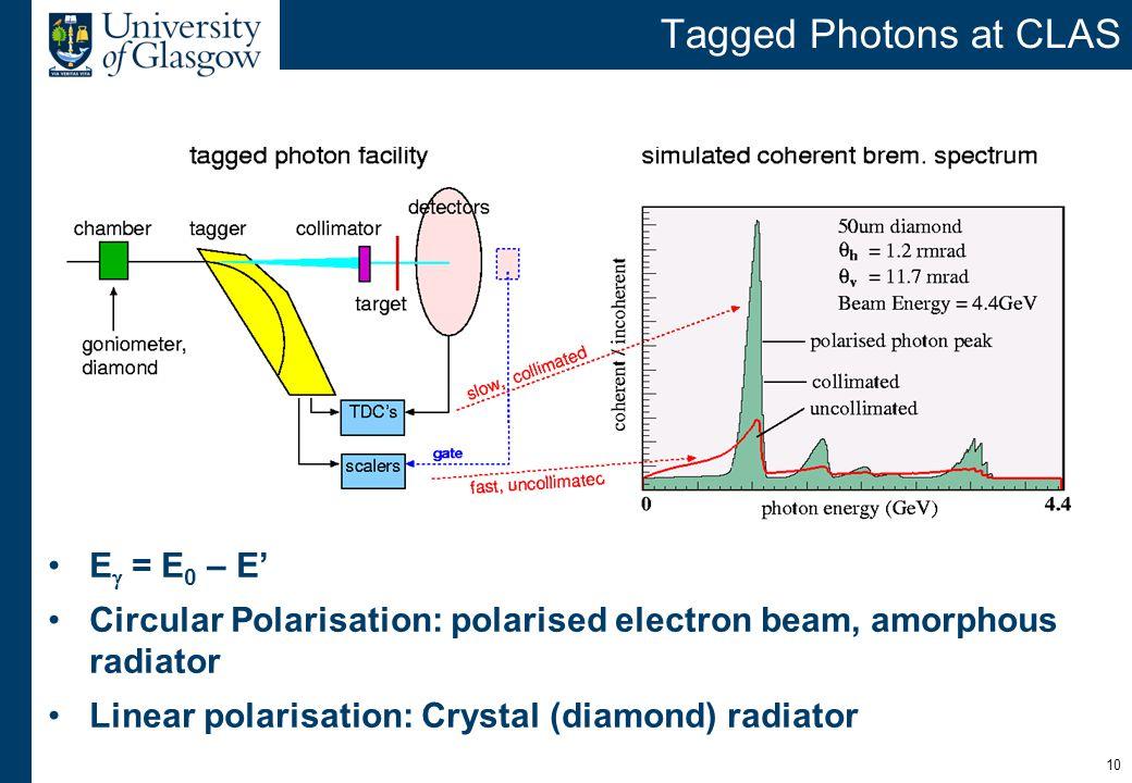 10 Tagged Photons at CLAS E  = E 0 – E' Circular Polarisation: polarised electron beam, amorphous radiator Linear polarisation: Crystal (diamond) rad