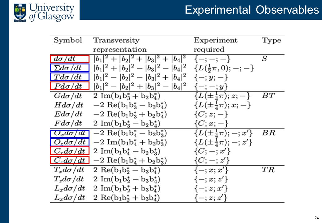 24 Experimental Observables