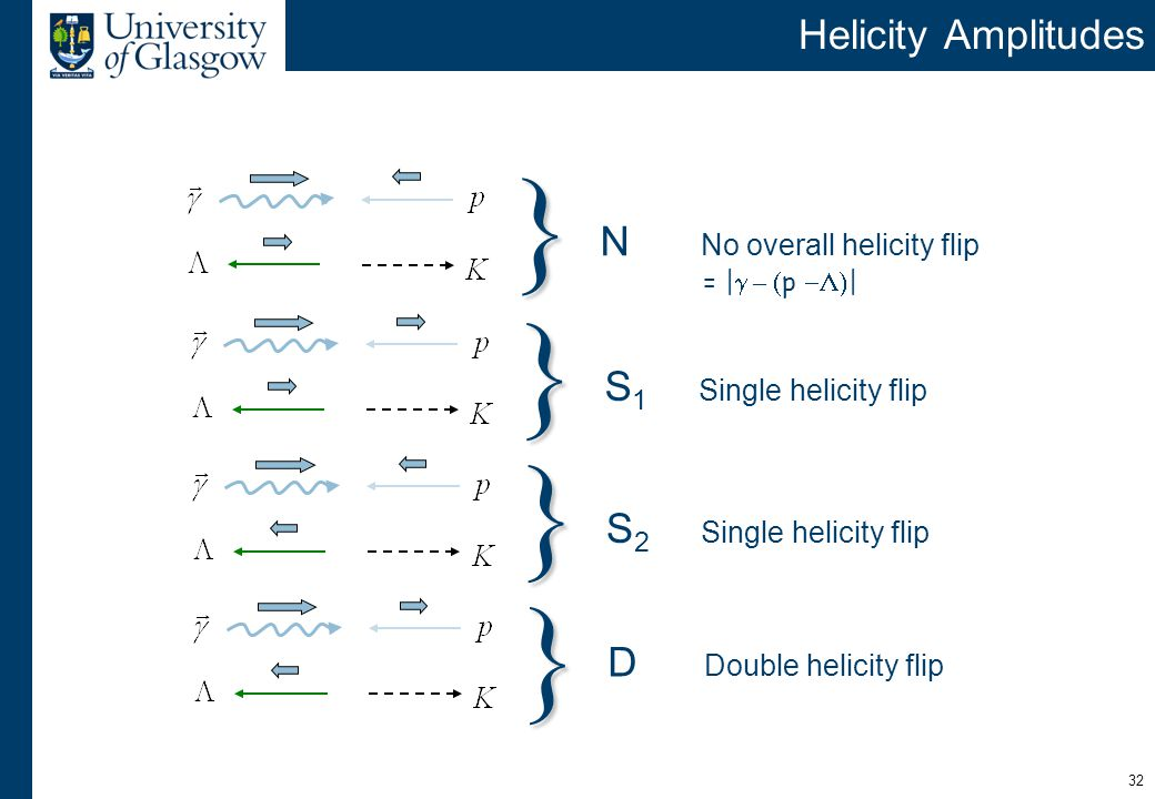 32 Helicity Amplitudes N No overall helicity flip = |  –  p  | } S 1 Single helicity flip } S 2 Single helicity flip } D Double helicity flip }