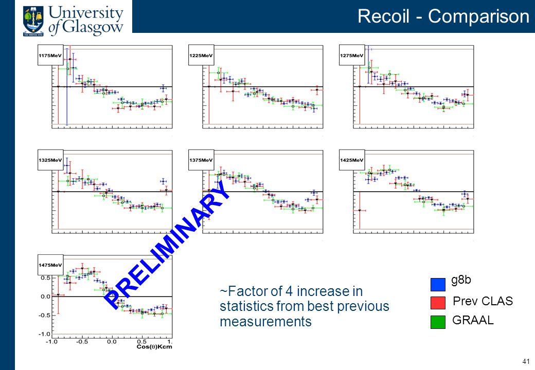 41 Recoil - Comparison g8b Prev CLAS GRAAL ~Factor of 4 increase in statistics from best previous measurements PRELIMINARY