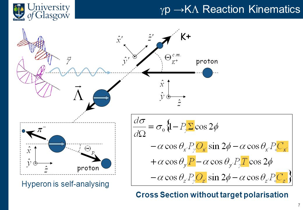 7  p →K  Reaction Kinematics proton K+K+ Cross Section without target polarisation Hyperon is self-analysing