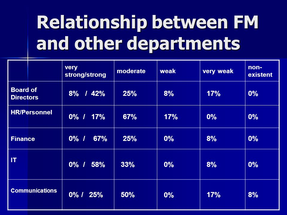 Relationship between FM and other departments very strong/strong moderateweakvery weak non- existent Board of Directors 8% / 42% 25% 8% 17%0% HR/Personnel 0% / 17% 67% 17% 0% Finance 0% / 67% 25% 0% 8%0% IT 0% / 58% 33% 0% 8%0% Communications 0% / 25% 50% 0% 17%8%