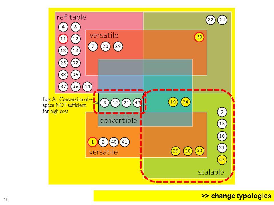 >> change typologies 10