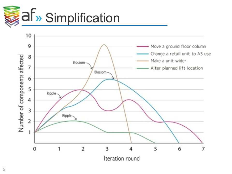 Simplification 5