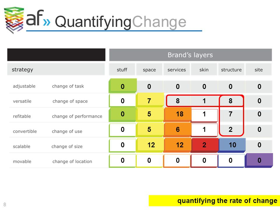 QuantifyingChange quantifying the rate of change 8 0 000000 12 0102 0 0 0 0 0 0 0 818 165 1185 2 7 7 00000