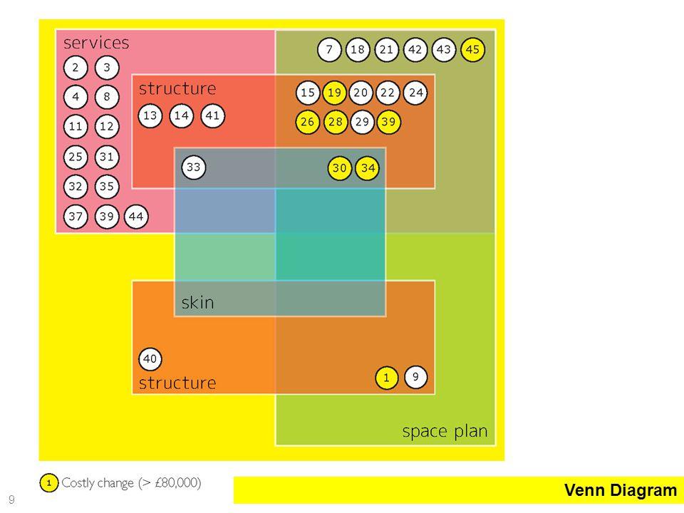 Venn Diagram 9