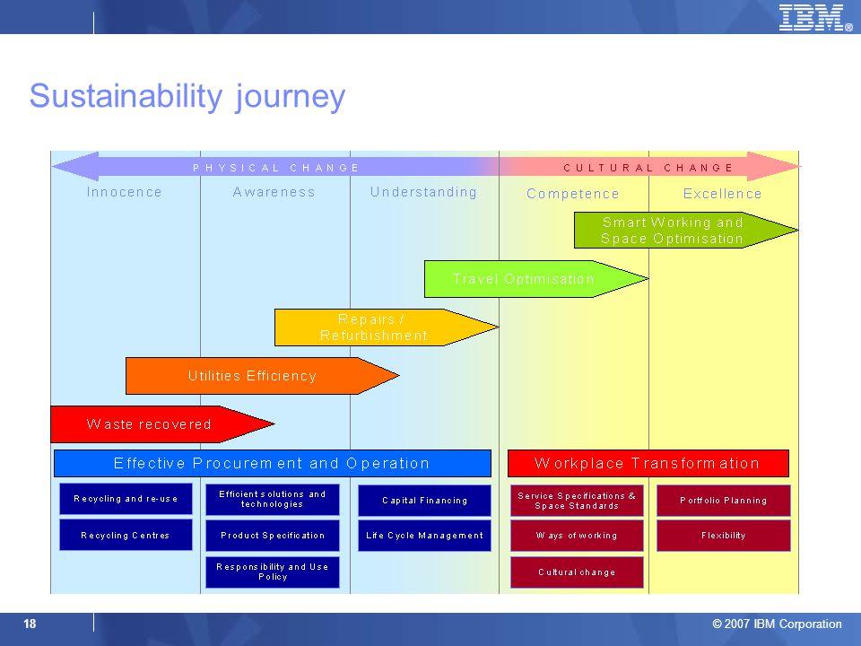 © 2007 IBM Corporation 18 Sustainability journey