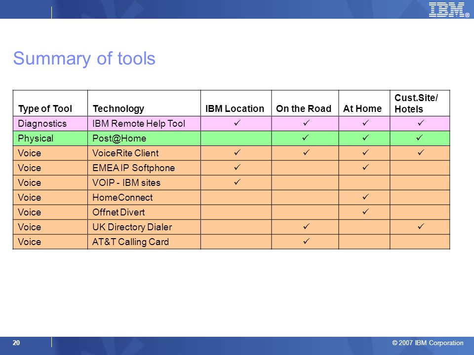 © 2007 IBM Corporation 20 Summary of tools Type of ToolTechnologyIBM LocationOn the RoadAt Home Cust.Site/ Hotels DiagnosticsIBM Remote Help Tool PhysicalPost@Home VoiceVoiceRite Client VoiceEMEA IP Softphone VoiceVOIP - IBM sites VoiceHomeConnect VoiceOffnet Divert VoiceUK Directory Dialer VoiceAT&T Calling Card