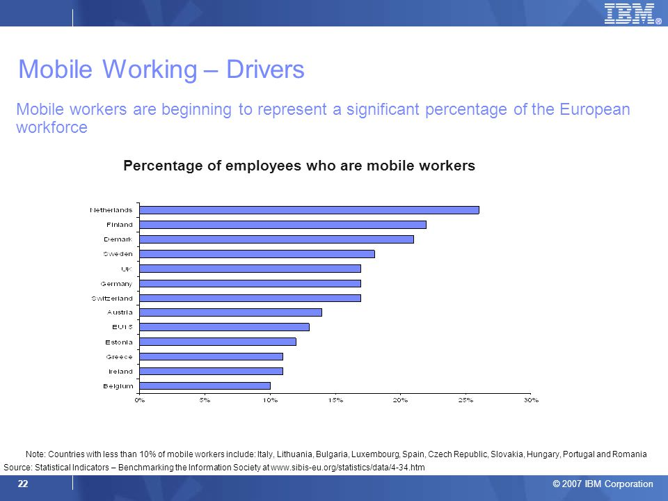 © 2007 IBM Corporation 22 Mobile workers are beginning to represent a significant percentage of the European workforce Percentage of employees who are mobile workers Source: Statistical Indicators – Benchmarking the Information Society at www.sibis-eu.org/statistics/data/4-34.htm Note: Countries with less than 10% of mobile workers include: Italy, Lithuania, Bulgaria, Luxembourg, Spain, Czech Republic, Slovakia, Hungary, Portugal and Romania Mobile Working – Drivers