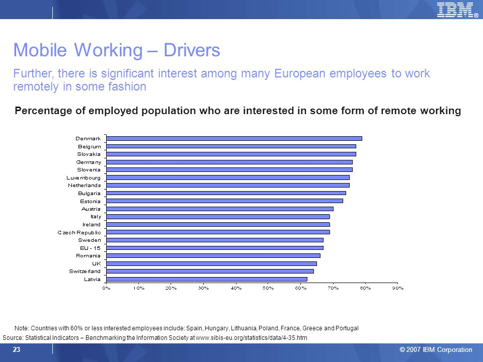 © 2007 IBM Corporation 23 Further, there is significant interest among many European employees to work remotely in some fashion Percentage of employed population who are interested in some form of remote working Source: Statistical Indicators – Benchmarking the Information Society at www.sibis-eu.org/statistics/data/4-35.htm Note: Countries with 60% or less interested employees include: Spain, Hungary, Lithuania, Poland, France, Greece and Portugal Mobile Working – Drivers