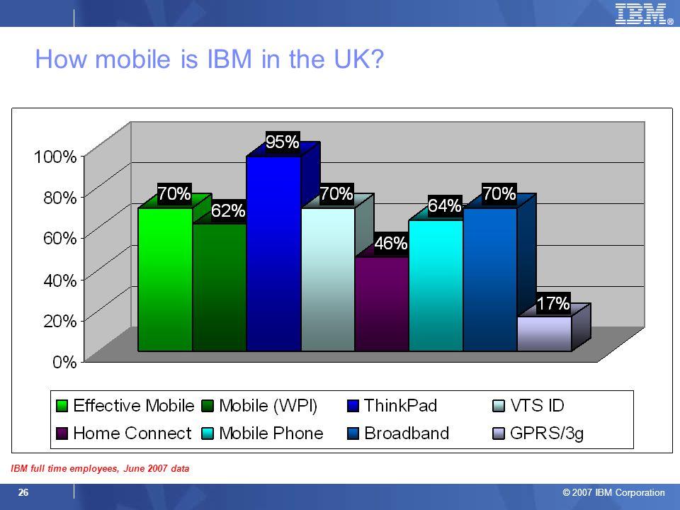 © 2007 IBM Corporation 26 How mobile is IBM in the UK IBM full time employees, June 2007 data