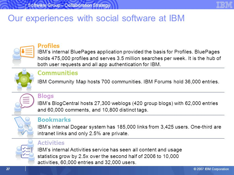 © 2007 IBM Corporation 27 Our experiences with social software at IBM Communities IBM Community Map hosts 700 communities.