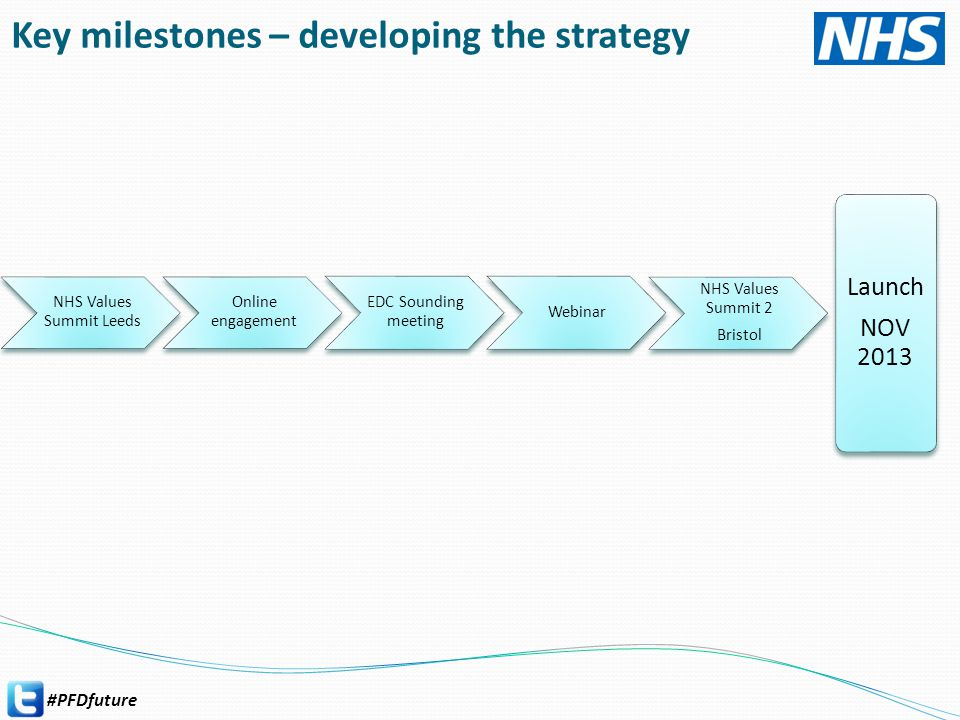 #PFDfuture Key milestones – developing the strategy Launch NOV 2013 NHS Values Summit Leeds Online engagement EDC Sounding meeting Webinar NHS Values Summit 2 Bristol