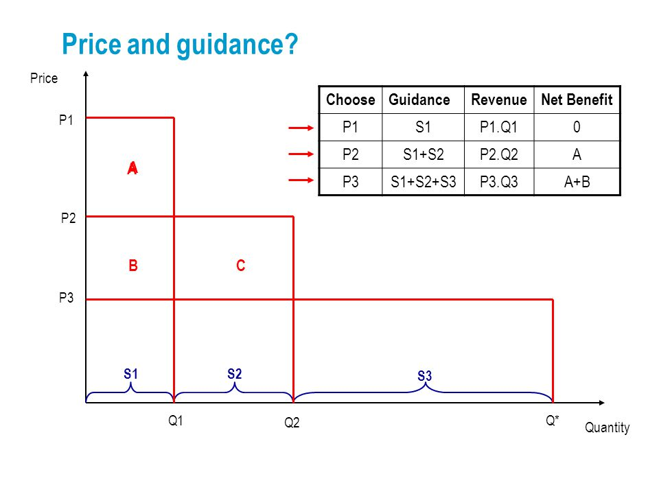 Price P1 Quantity P2 P3 Q1Q* Q2 S1S2 S3 Price and guidance.