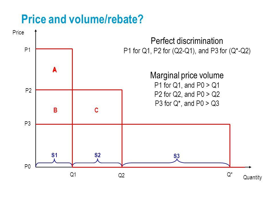 Price P1 Quantity P2 P3 Q1Q* Q2 S1S2 S3 Price and volume/rebate? Perfect discrimination P1 for Q1, P2 for (Q2-Q1), and P3 for (Q*-Q2) Marginal price v