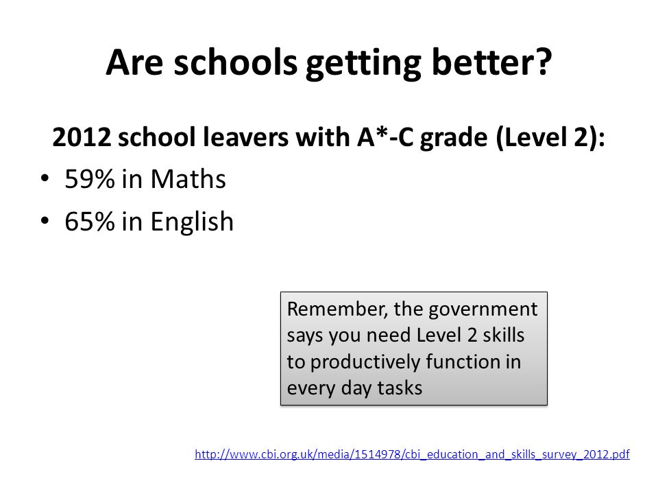 Why do Functional Skills at college.22% of school leavers have only Entry 3 Maths or below.