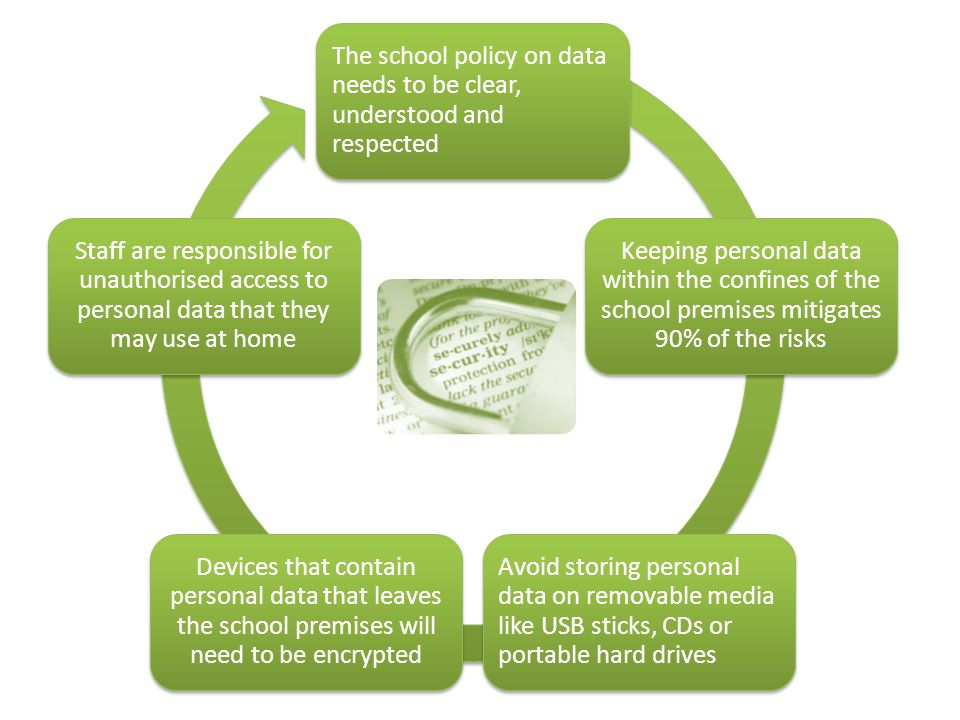 The school policy on data needs to be clear, understood and respected Keeping personal data within the confines of the school premises mitigates 90% of the risks Avoid storing personal data on removable media like USB sticks, CDs or portable hard drives Devices that contain personal data that leaves the school premises will need to be encrypted Staff are responsible for unauthorised access to personal data that they may use at home