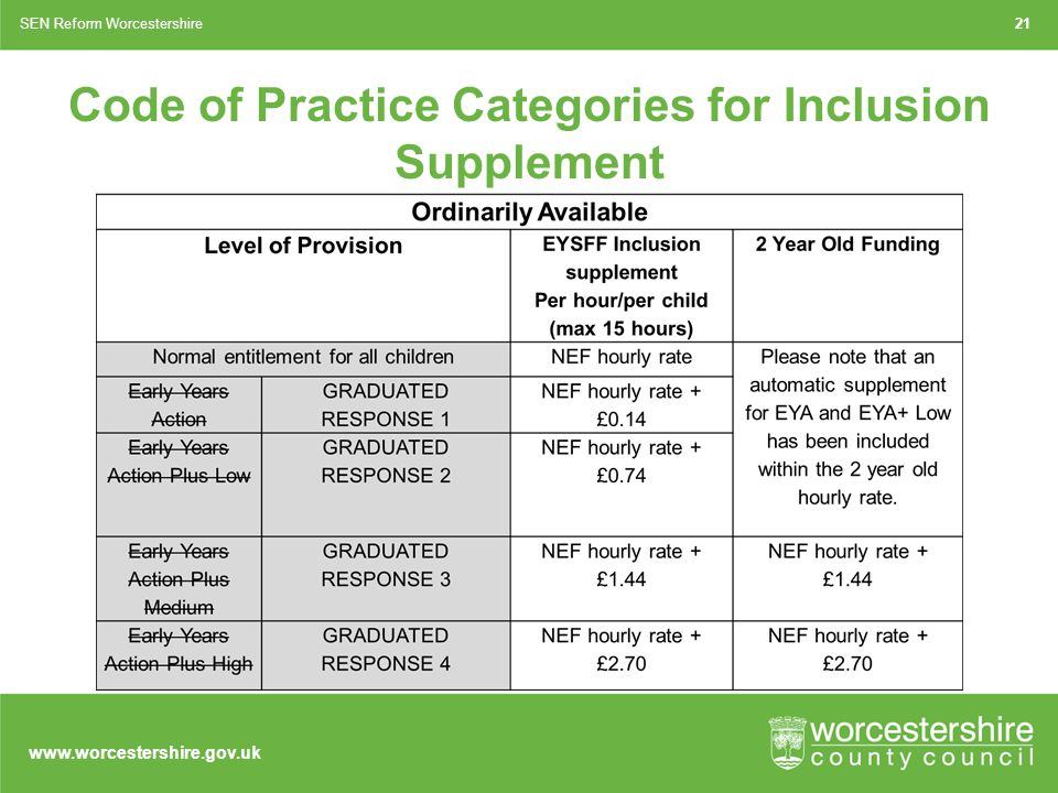 www.worcestershire.gov.uk 21SEN Reform Worcestershire Code of Practice Categories for Inclusion Supplement