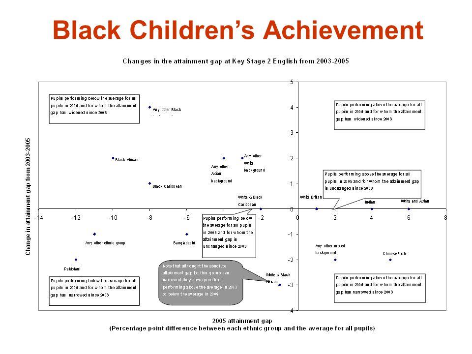 Black Children's Achievement