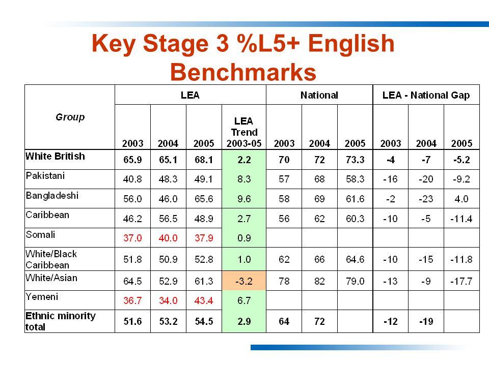 Key Stage 3 %L5+ English Benchmarks