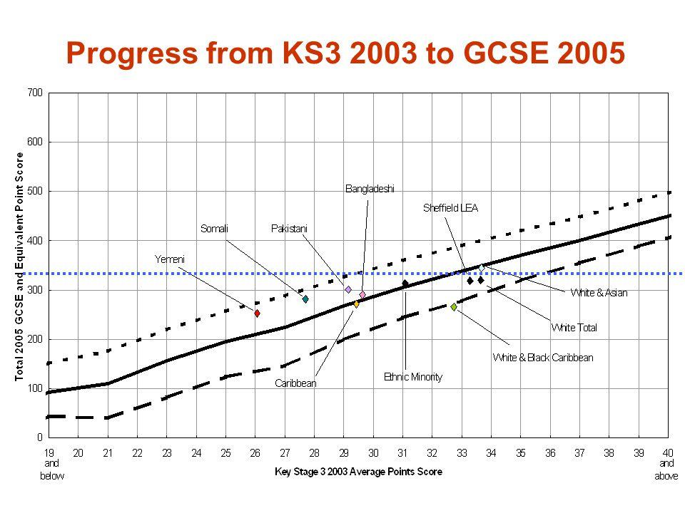 Progress from KS3 2003 to GCSE 2005