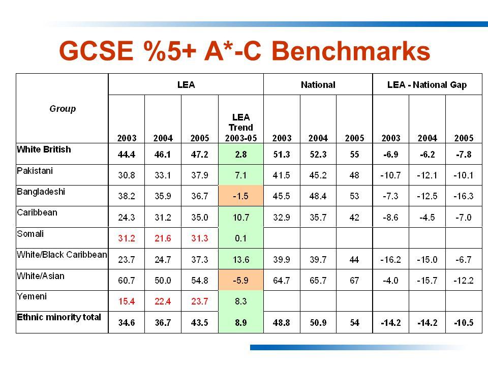 GCSE %5+ A*-C Benchmarks