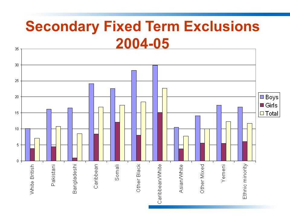 Secondary Fixed Term Exclusions 2004-05