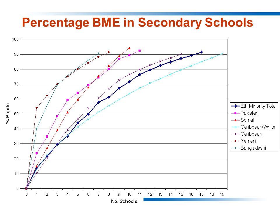 Percentage BME in Secondary Schools