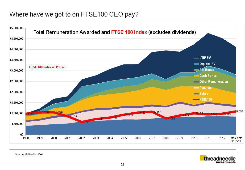 Where have we got to on FTSE100 CEO pay 22 Source: MM&K/Manifest