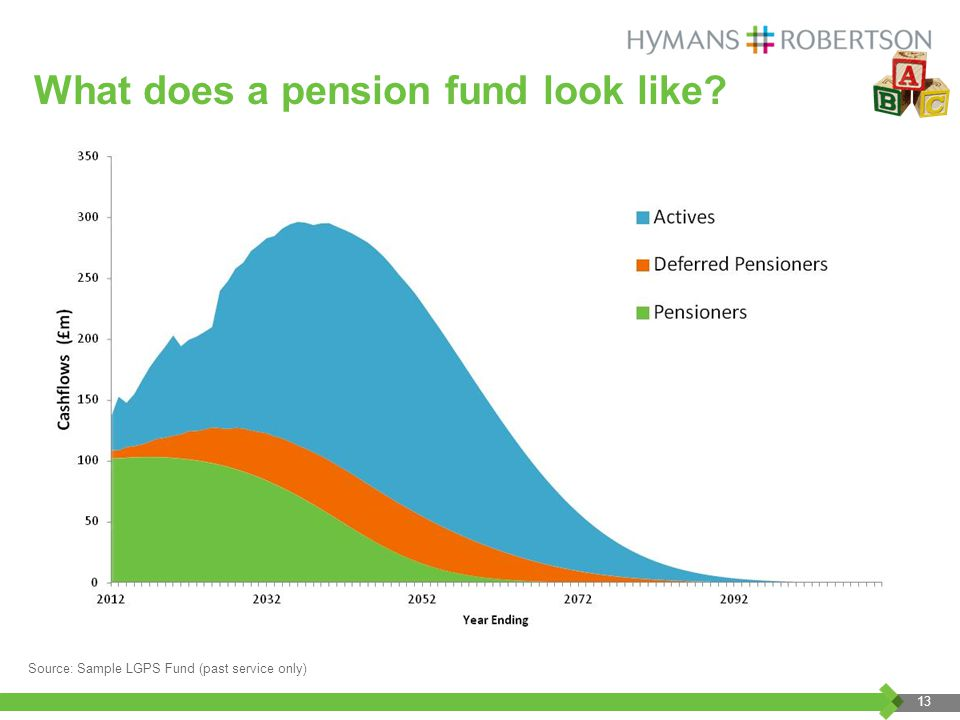 What does a pension fund look like.