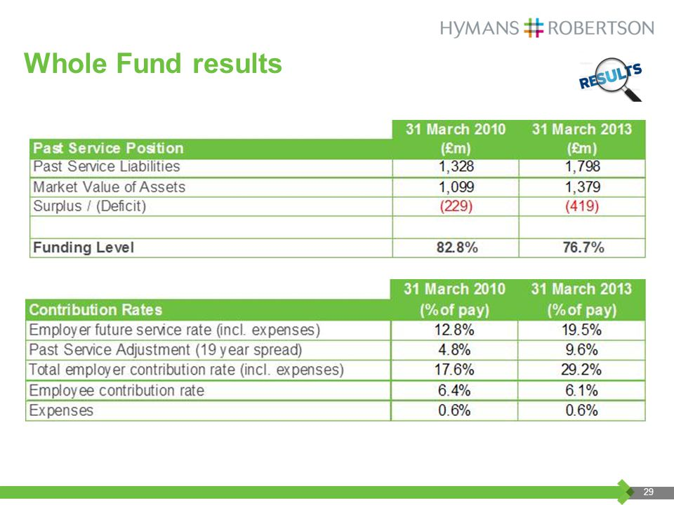 Whole Fund results