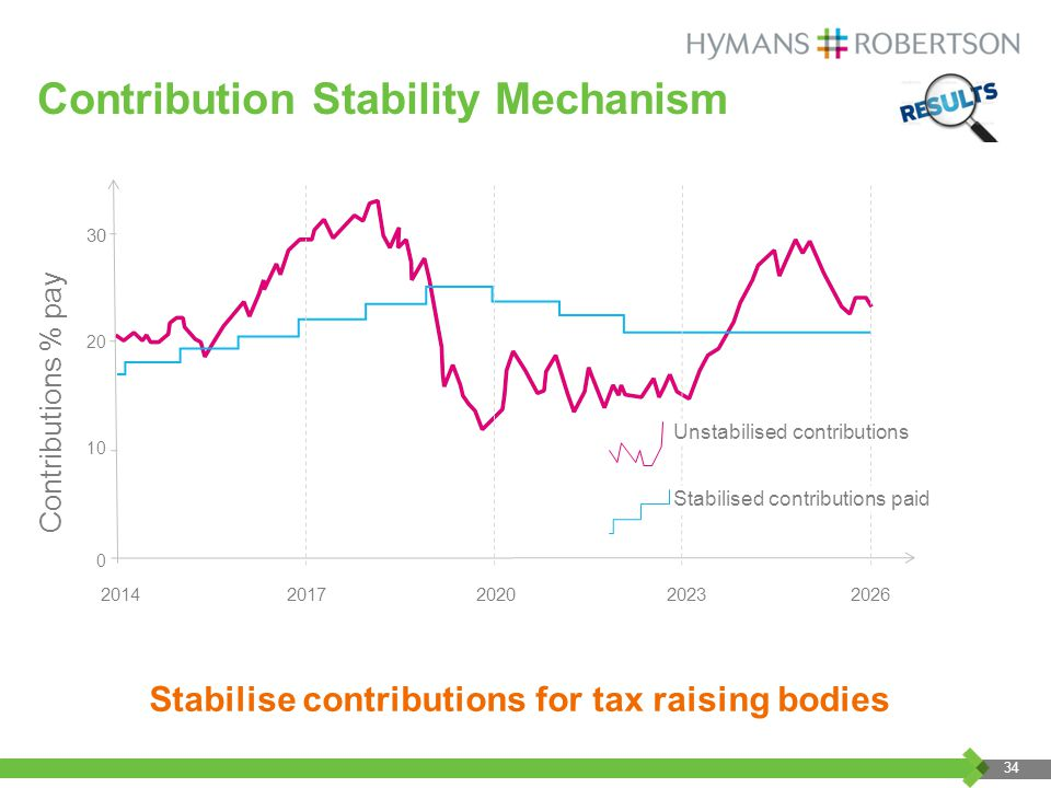 Contribution Stability Mechanism Contributions % pay Unstabilised contributions Stabilised contributions paid Stabilise contributions for tax raising bodies