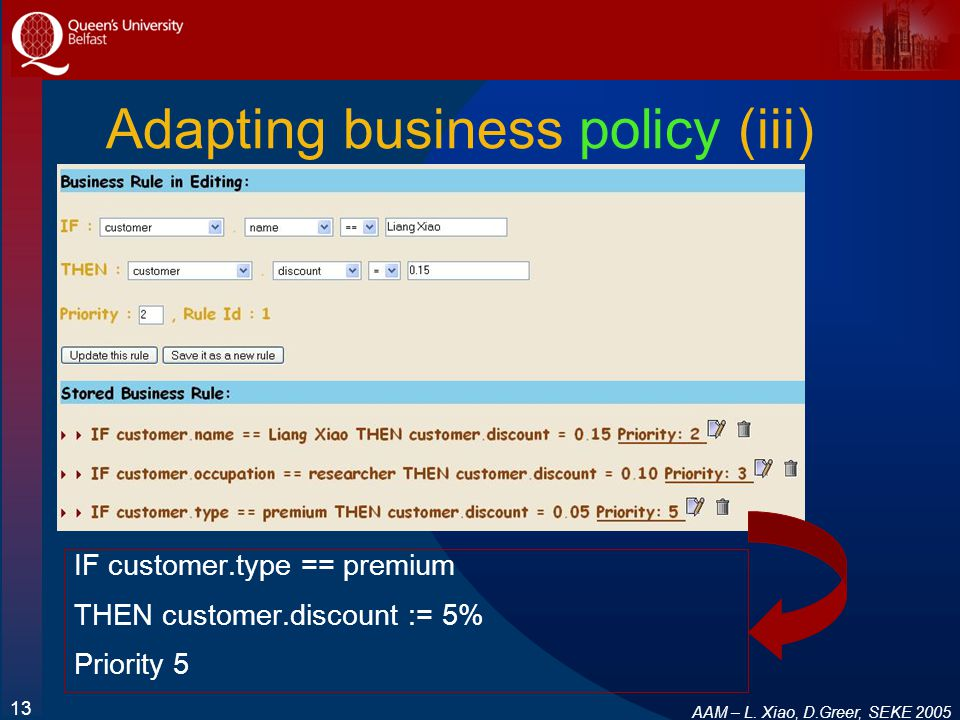 AAM – L. Xiao, D.Greer, SEKE 2005 13 Adapting business policy (iii) IF customer.type == premium THEN customer.discount := 5% Priority 5