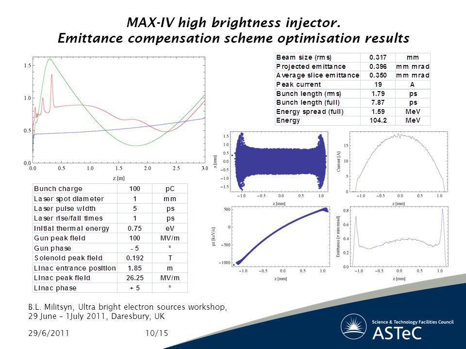 MAX-IV high brightness injector. Emittance compensation scheme optimisation results B.L.