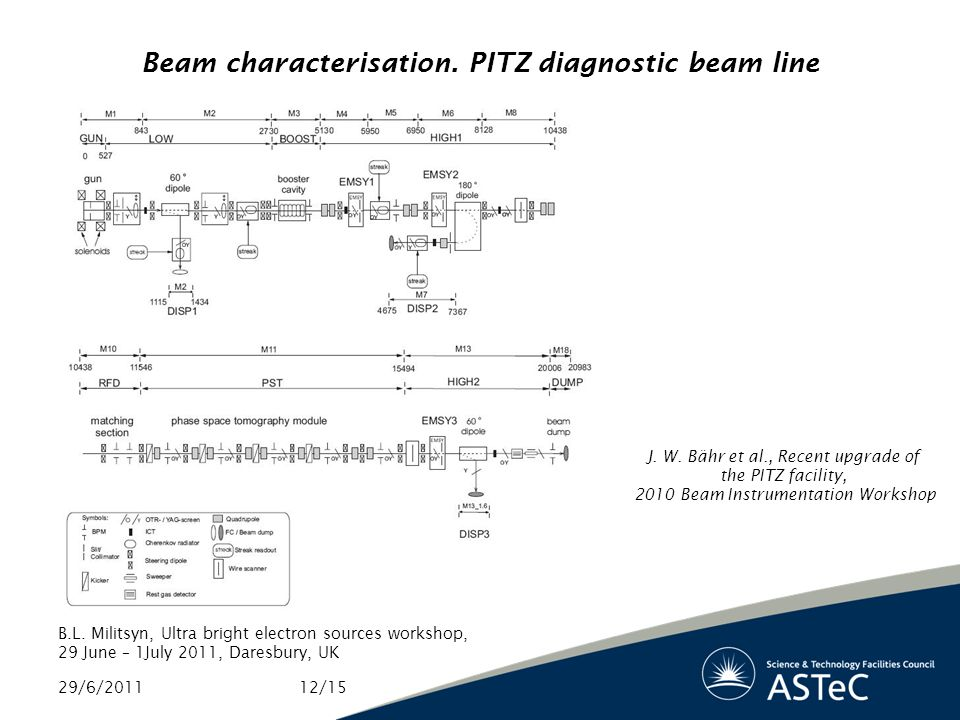 Beam characterisation. PITZ diagnostic beam line 29/6/2011 B.L.