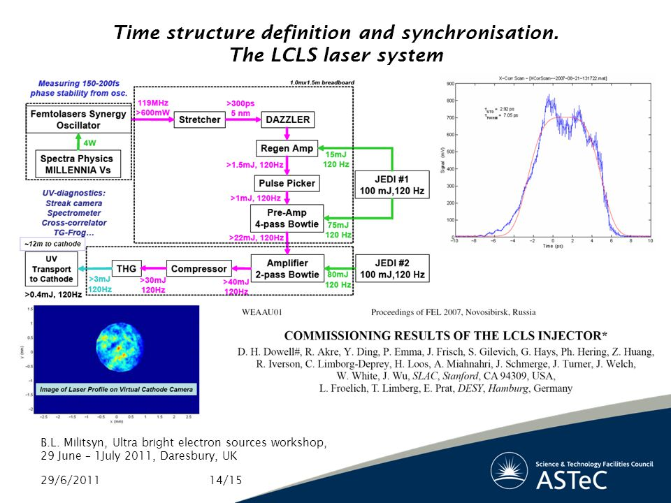Time structure definition and synchronisation. The LCLS laser system 29/6/2011 B.L.