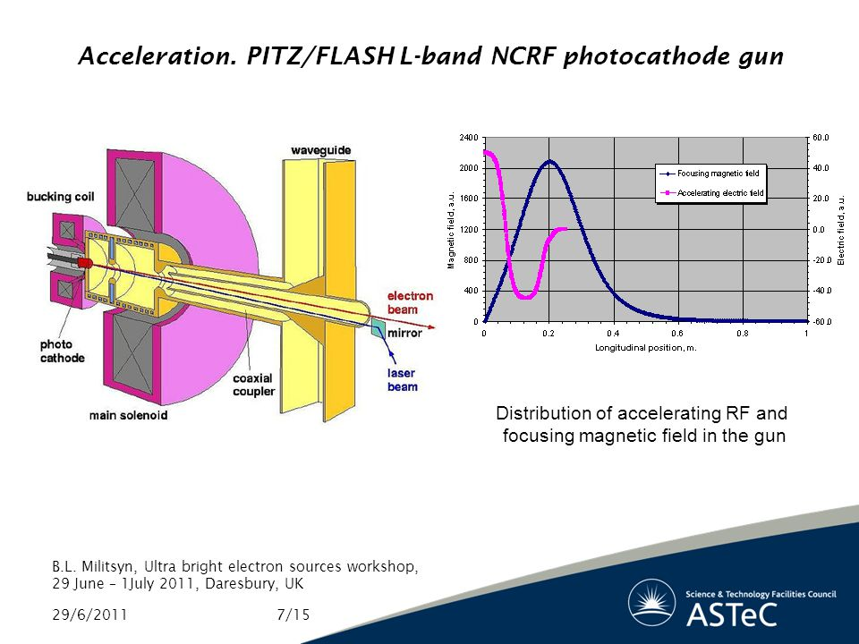 Acceleration. PITZ/FLASH L-band NCRF photocathode gun 29/6/2011 B.L.