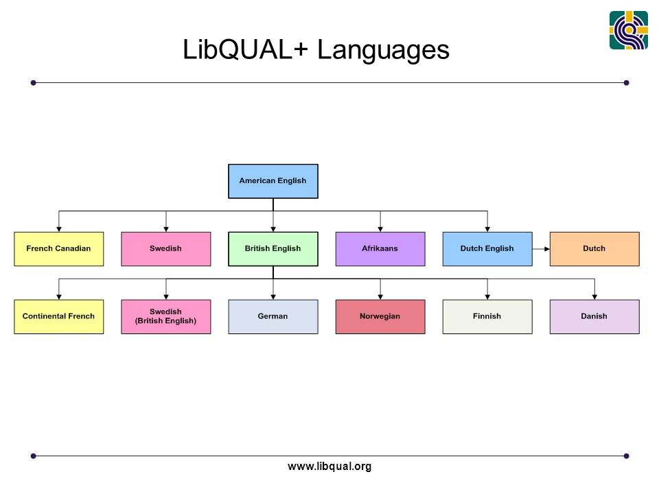 www.libqual.org LibQUAL+ Languages Over 700 institutions 1,000,000 respondents