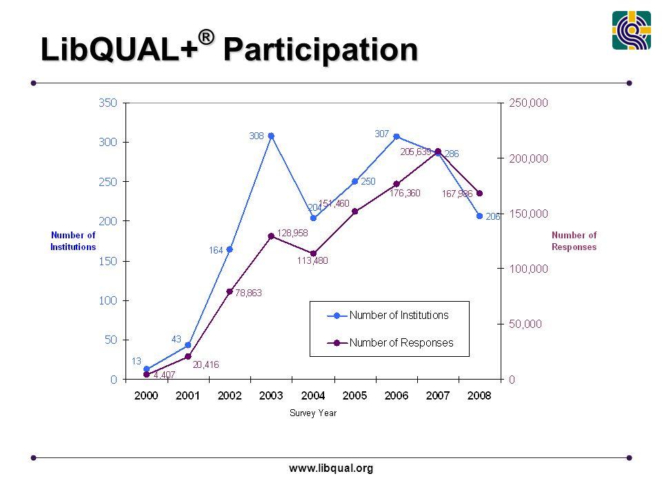 www.libqual.org LibQUAL+ ® Participation